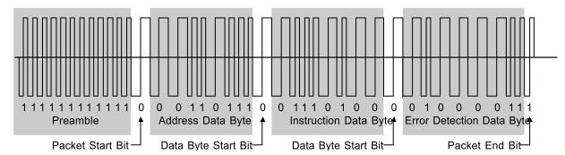 Obr. 4 - Posloupnost paketů DCC